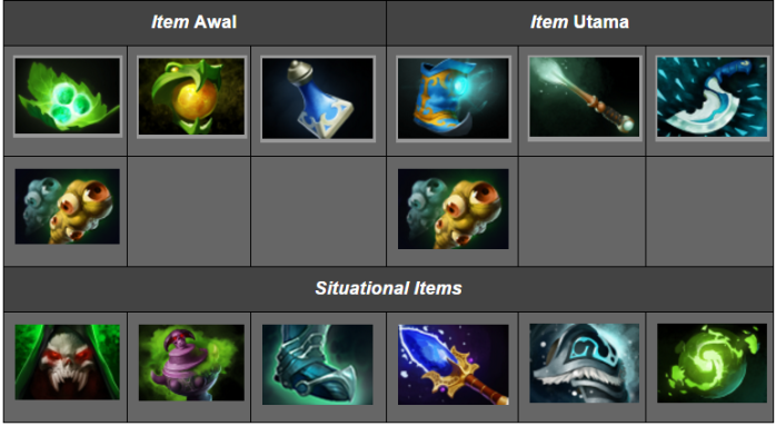 panduan-hero-dota-2-treant-protector-item-build